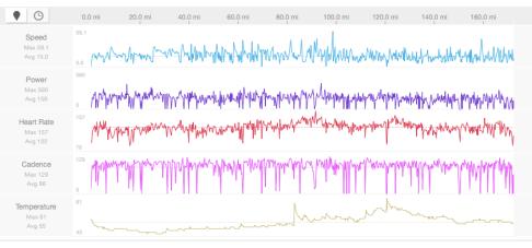 Day 1 pretty graphs