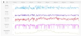 Day 2 pretty pretty graphs